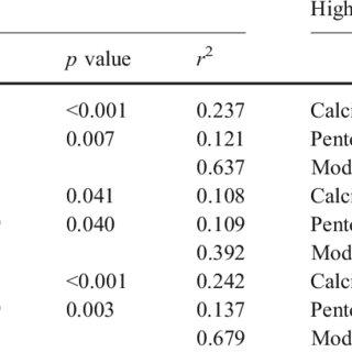 (PDF) Collagen maturity, glycation induced-pentosidine