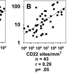 sCD22 vs tumor burden. sCD22 levels were obtained in 82
