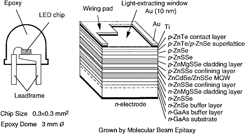 Typical device structure grown by MBE for the II-VI LED's