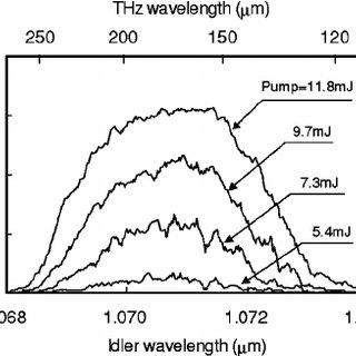 (PDF) Tabletop terahertz-wave parametric generator using a