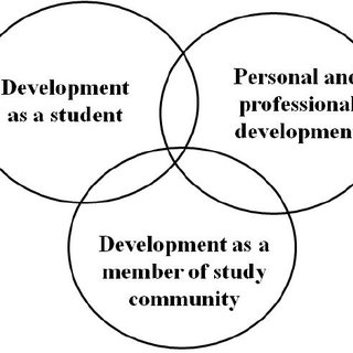 Study path and its core factors (Designed by Määttä