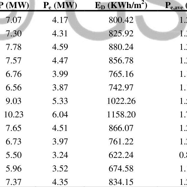 Weibull wind speed frequencies of Amman in 2010, 2013