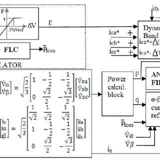 (PDF) Neuro-Fuzzy based Controller for a Three-Phase Four