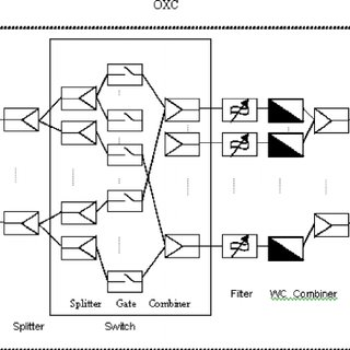 In house WDM communication with POF Fig. 2 Principle and