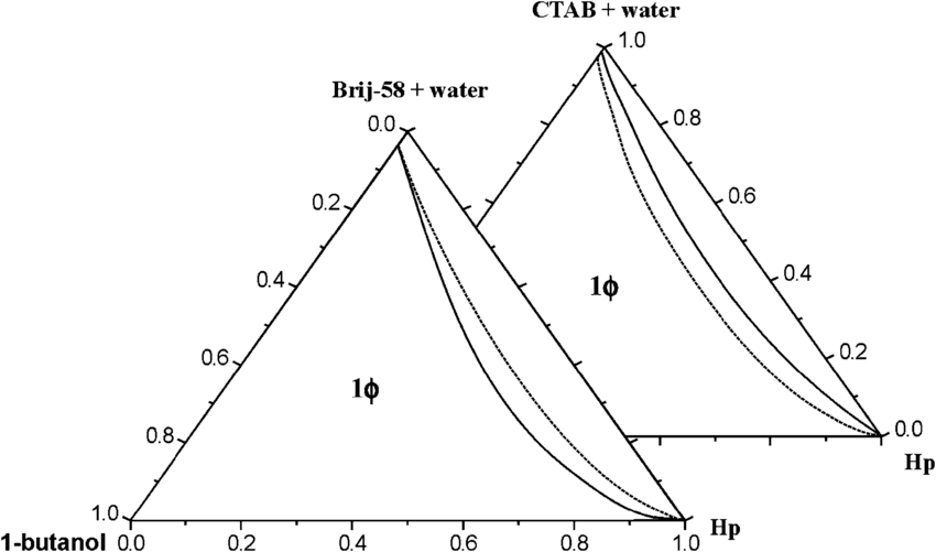 Triangular phase diagrams of the quaternary systems, CTAB
