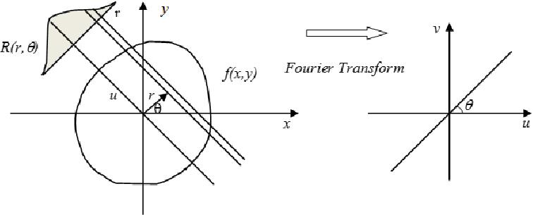 Basic principle of Radon Transform and Fourier Slice