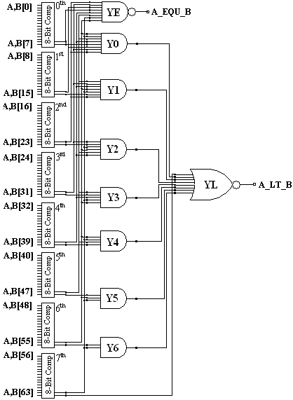 Logic Diagram of Modified 64-Bit Binary Comparator