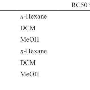 (PDF) Evaluation of antimalarial, free-radical-scavenging