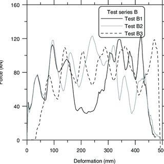 (PDF) Offset impact behaviour of bumper beam-longitudinal