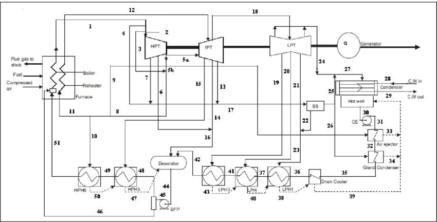 Thermal Power Plant Process flow diagram (High Pressure