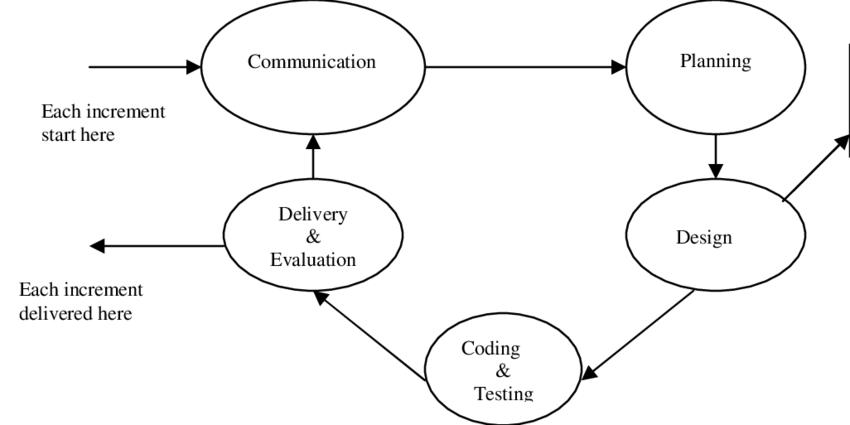 Process Model Diagram In Software Engineering ~ DIAGRAM