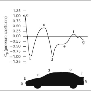 (PDF) Aerodynamics Simulation of vehicle Body by using CFD