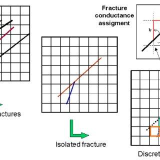 (PDF) Methodology for permeability tensor determination in