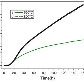 (PDF) Microstructure and Volatile Species Determination of