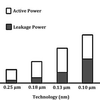 (PDF) Leakage Minimization in CMOS VLSI Circuits-A Brief