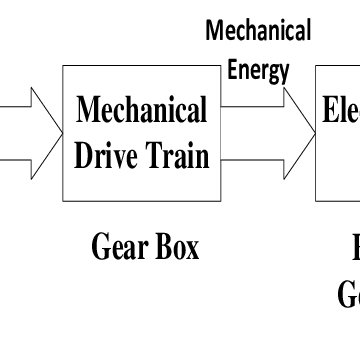 Wiring And Diagram: Diagram Of Wind Energy Conversion System