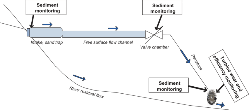 Schematic planning for a sediment-guided regime for the