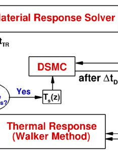 Flow chart of the solution strategy one iteration refers to  dsmc simulation followed by thermal response    and  are time also rh researchgate