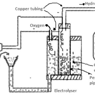 (PDF) Low-cost renewable hydrogen production using solar