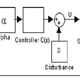 (PDF) A NEW SCHEME FOR DIRECT ESTIMATION OF PID CONTROLLER