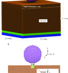 schematic diagram a md simulation model of the nanoindentation b volume [ 850 x 1232 Pixel ]