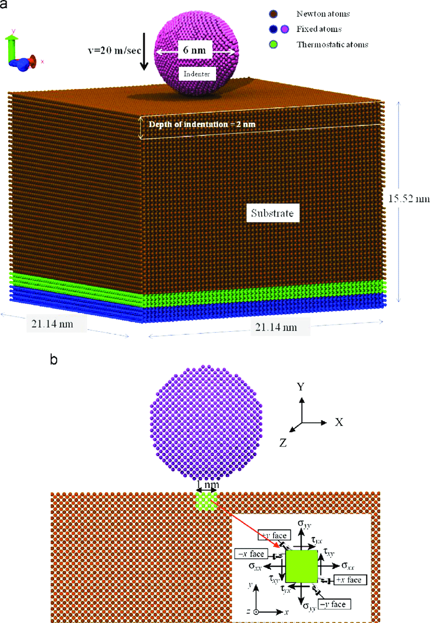 hight resolution of schematic diagram a md simulation model of the nanoindentation b volume