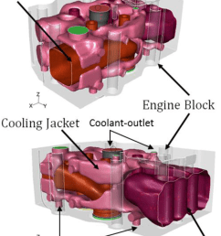 computational domain for engine cooling passage conjugate heat transfer simulation it comprises three different fluid [ 850 x 1082 Pixel ]