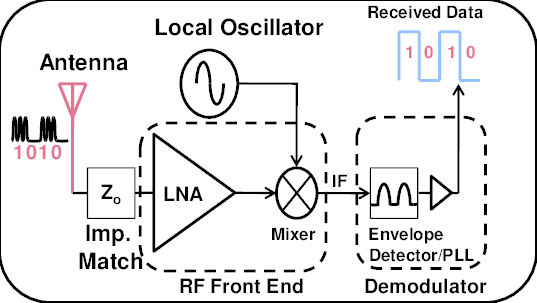 The receiver block consisting of the RF Front End (LNA
