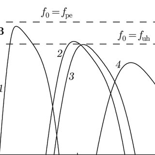 (PDF) Spectra of Stimulated Electromagnetic Emission of