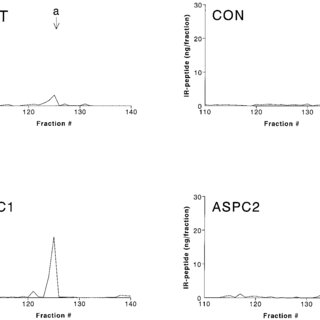 Direct vs. indirect actions of GLP-2 signaling in the