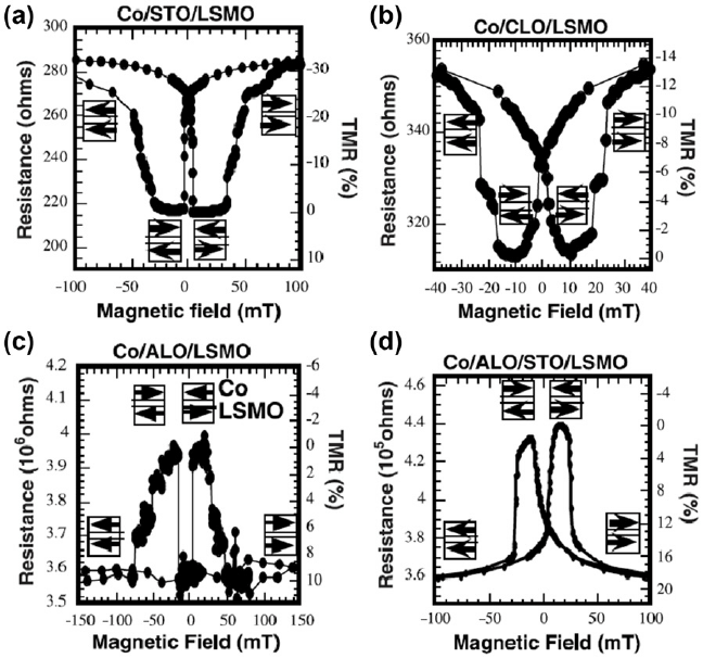 TMR response of MTJs with a LSMO and Co electrode and a
