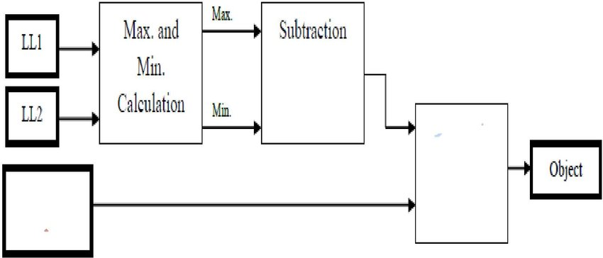 Hardware Architecture of Background Subtraction C