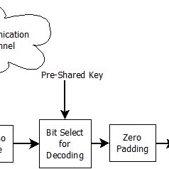 PS/2 Keyboard Scan Codes 1.7.1 PS2 Port in FPGA The