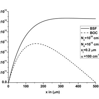 (PDF) Analysis of the p+n n+ back surface field silicon