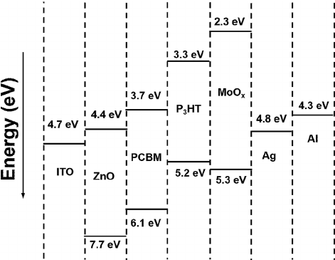 Energy level diagram of di ff erent components of the OSC
