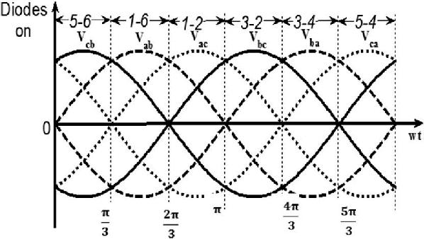 Three-phase input line-to-line voltage waveforms