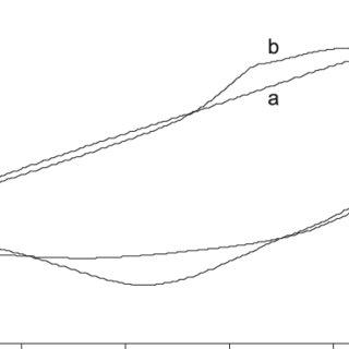 (PDF) Stripping voltammetric determination of copper (II