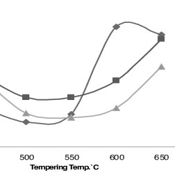 (PDF) Effect of heat treatment on mechanical properties of