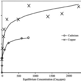 Soluble concentration of cadmium and copper after