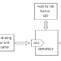 (PDF) Voice recognition based wireless home automation system
