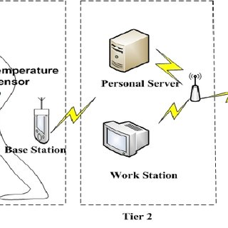 Body Sensor Network Architecture, with the permission form