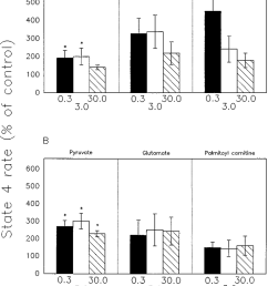 state 4 respiration rates of control of isolated red muscle a and liver b mitochondria for pyruvate glutamate and palmitoyl carnitine at three t 2  [ 850 x 1192 Pixel ]