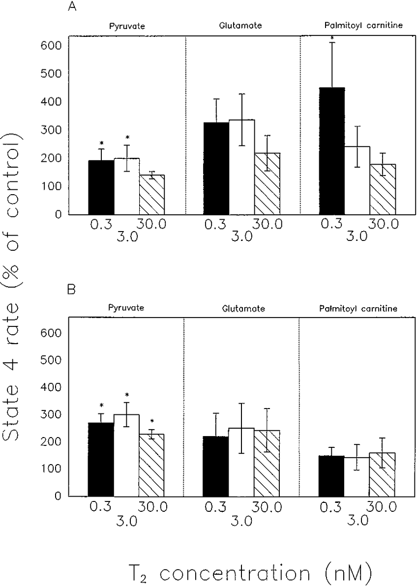 hight resolution of state 4 respiration rates of control of isolated red muscle a and liver b mitochondria for pyruvate glutamate and palmitoyl carnitine at three t 2