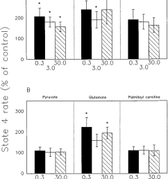 state 4 respiration rates of control of isolated red muscle a and liver b mitochondria for pyruvate glutamate and palmitoyl carnitine at three t 3  [ 850 x 1189 Pixel ]