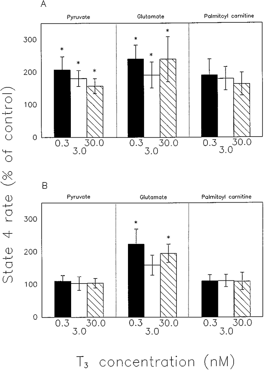 hight resolution of state 4 respiration rates of control of isolated red muscle a and liver b mitochondria for pyruvate glutamate and palmitoyl carnitine at three t 3