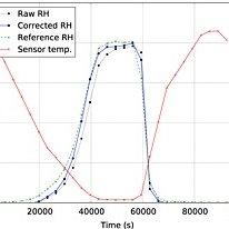 (PDF) Mars Science Laboratory Relative Humidity