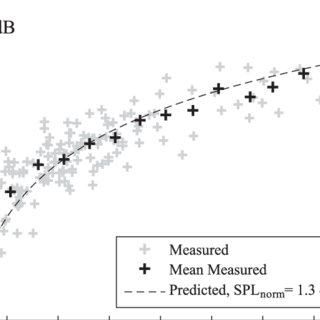 (PDF) Experimental Validation of a Wind Turbine Turbulent