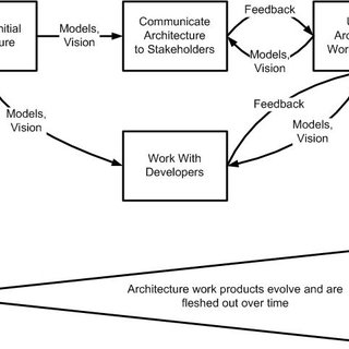 (PDF) Agile Software Development at Scale