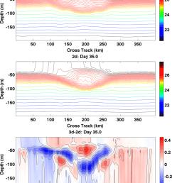restratification of an idealized hurricane wake after five weeks upper along wake [ 850 x 1112 Pixel ]