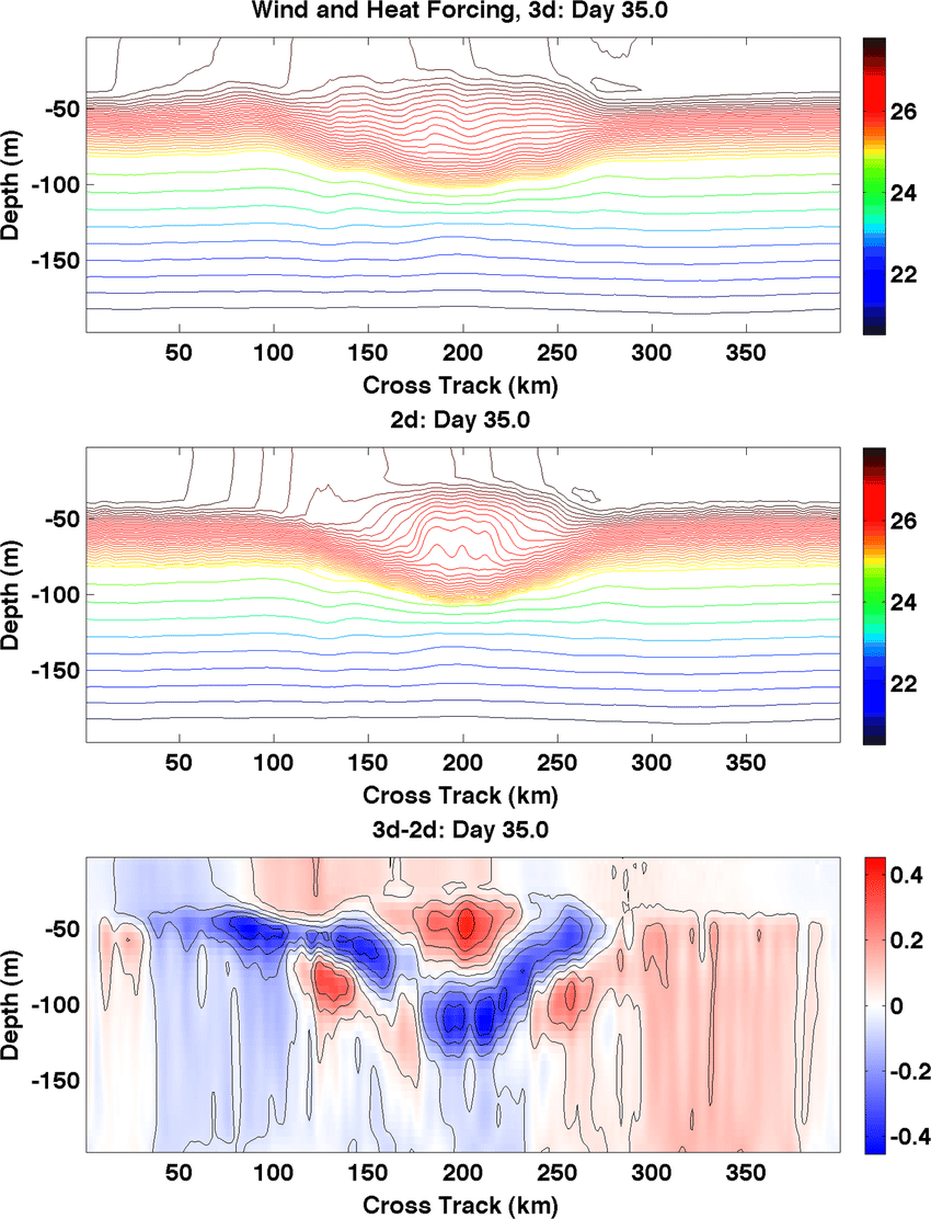 medium resolution of restratification of an idealized hurricane wake after five weeks upper along wake
